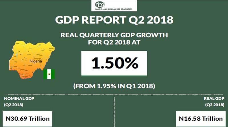 NIGERIA GDP REPORT Q2 2018