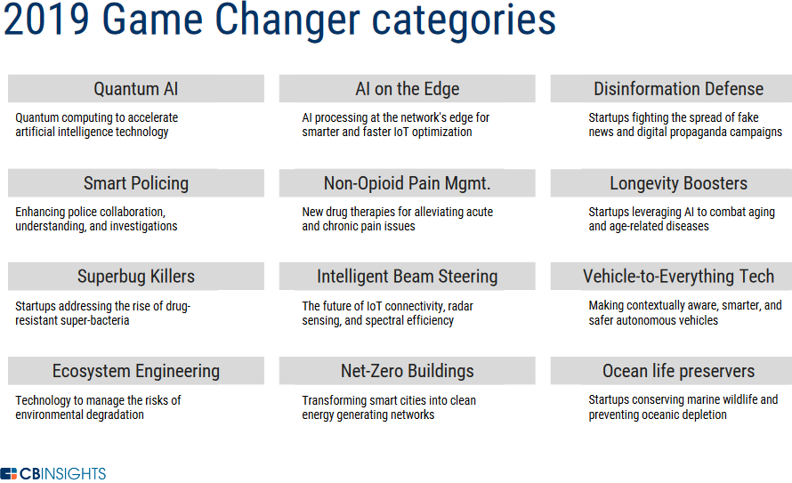 2019 Game Changers categories