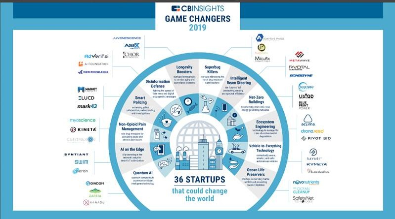 36 Game Changer Startups that could change the World in 2019 by CBINSIGHTS