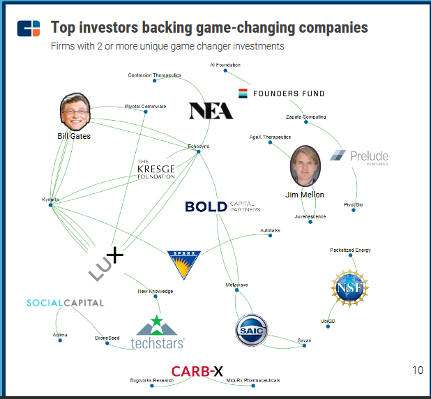 GAME CHANGERS - MOST ACTIVE INVESTORS