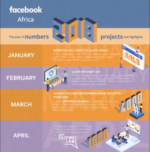 facebook growing momentum in Africa 1