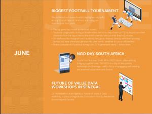 facebook growing momentum in Africa 3