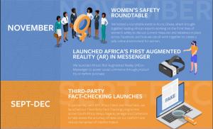 facebook growing momentum in Africa 6
