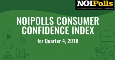 NOIPolls Consumer Confidence Index at 64.3 Points in Quarter 4, 2018
