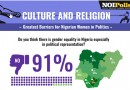 Culture and Religion; Greatest Barriers for Nigerian Women in Politics – NOIPOLLS