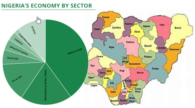 nigeria economic sectors