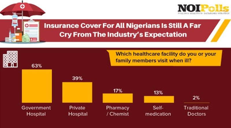 insurance cover for Nigerians