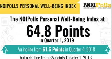 personal well being index for q1 2019