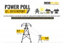 NOIPolls 2019 Power Tracking: Nigerian Households Suffered Worsened Power Supply in Q1 2019