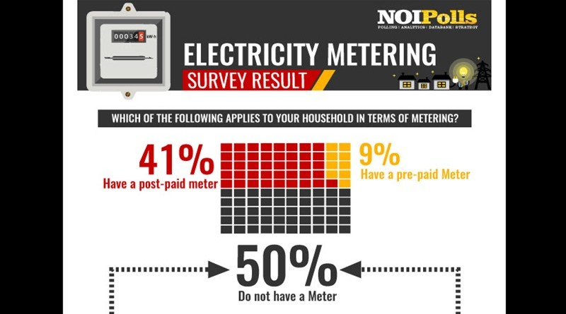 electricity meter survey