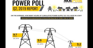 Decline in Power Supply in Q2, 2019