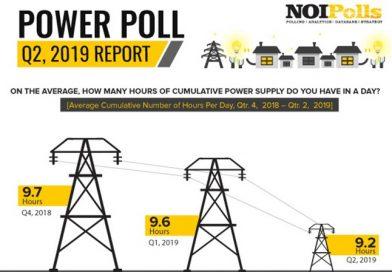 Decline in Power Supply in Q2, 2019