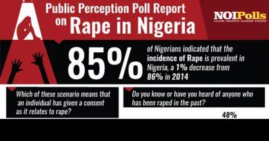 poll report on rape in nigeria