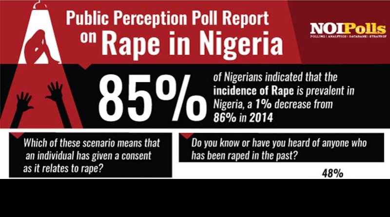 poll report on rape in nigeria