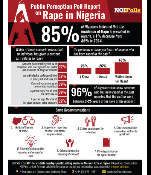 public perception poll report on rape in Nigeria