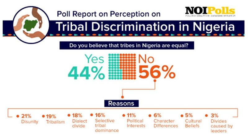 tribal discrimination in nigeria