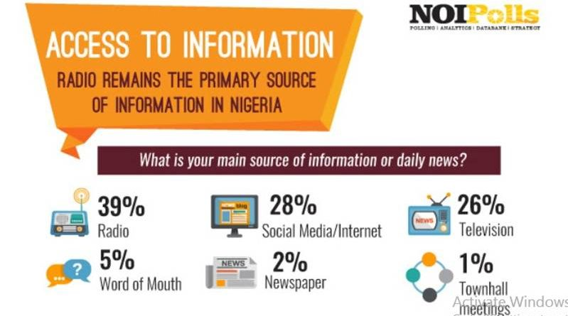 access to information poll