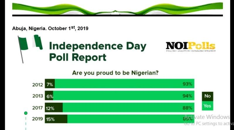 independence day poll report