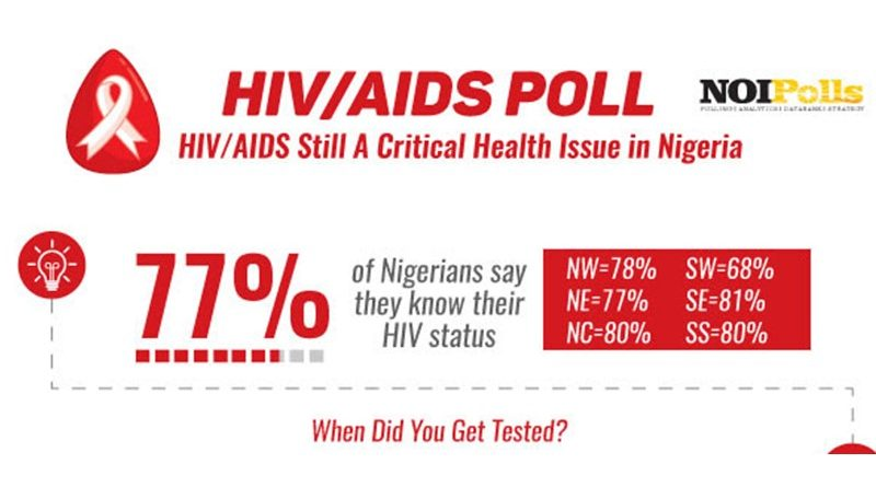 hiv and aids prevalence in nigeria