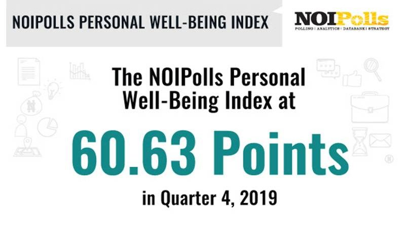 NOIPolls Personal Well-Being Index