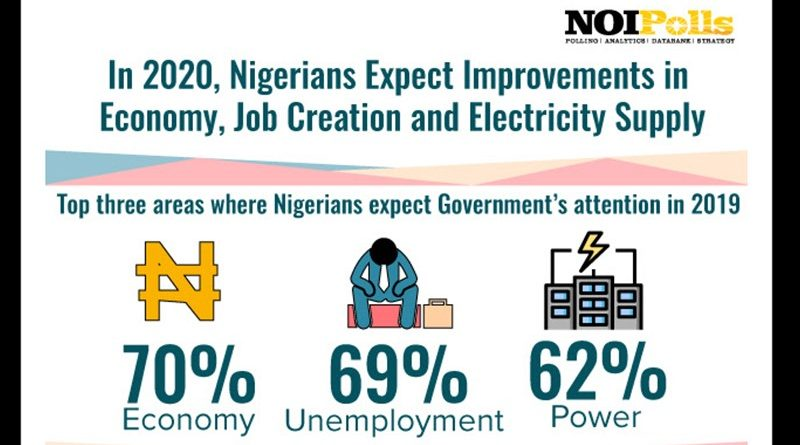 Nigerians Expect Improvements in Economy, Job Creation and Electricity Supply