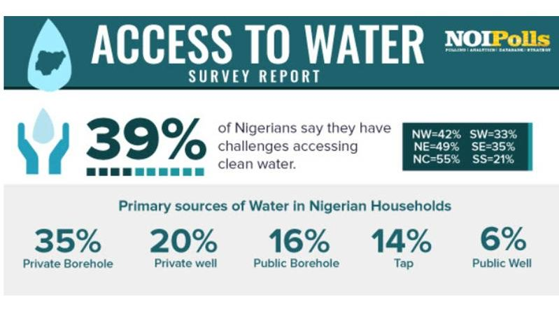 access to water survey pure water still the main source of drinking water for Nigerians