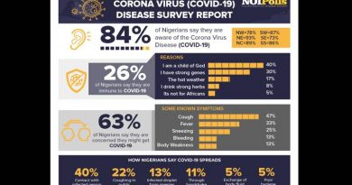 coronavirus survey report Nigeria
