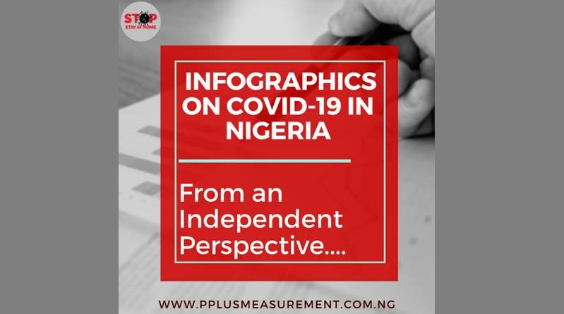 infographics on covid-19 in nigeria